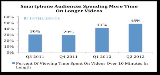 smartphone_longer_videos